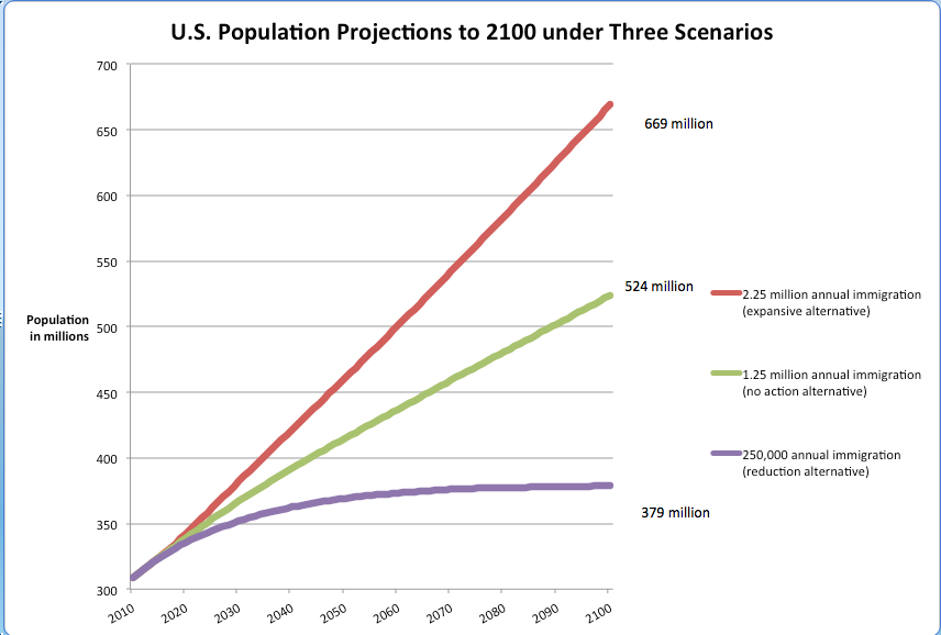 Graph showing different population scenarios by 2100