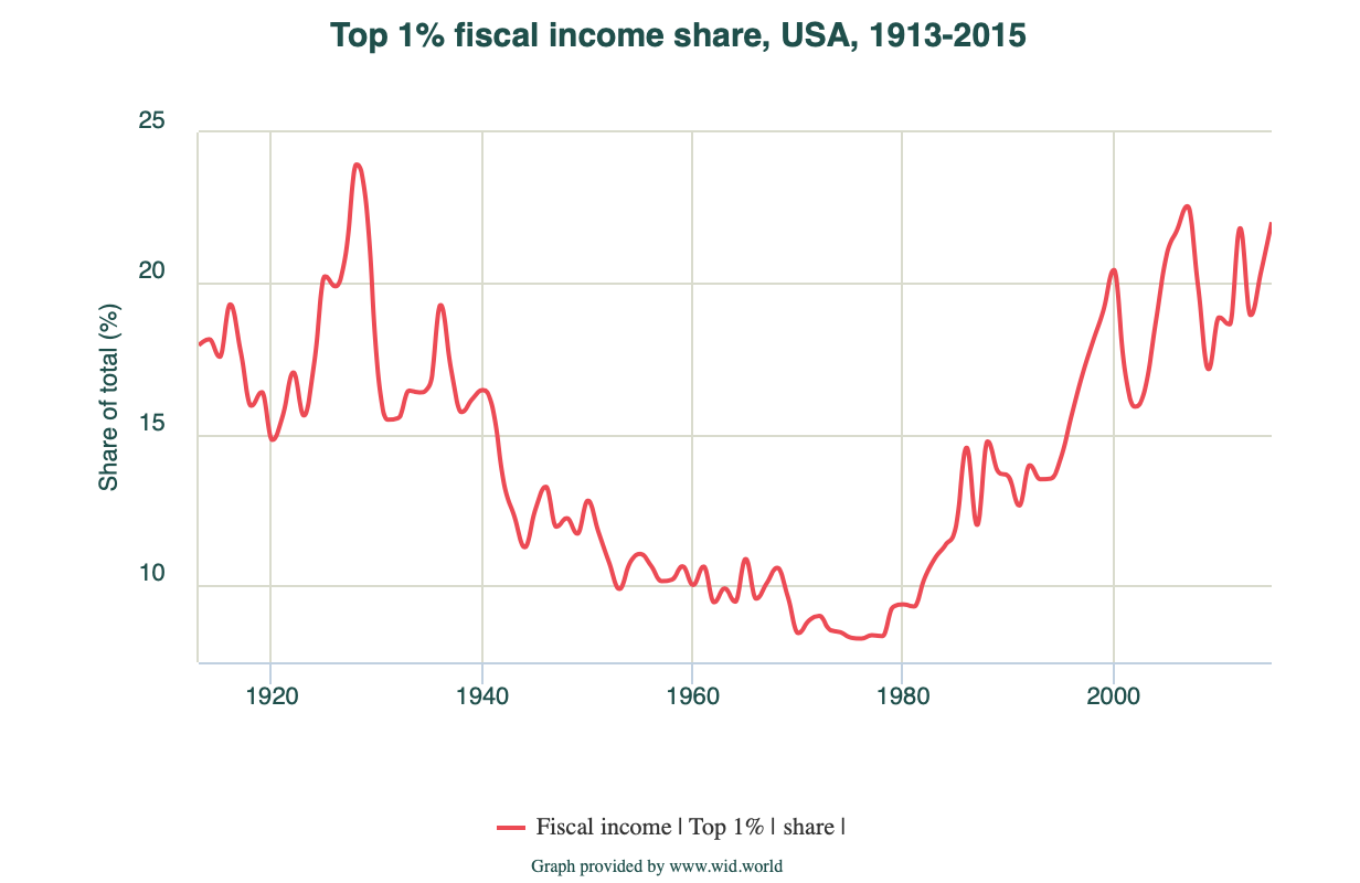 Since the 1980s, the share of total fiscal income