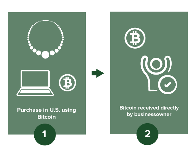 1. Purchase in U.S. using Bitcoin 2. Bitcoin received directly by businessowner