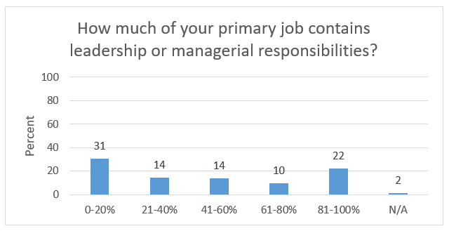 Job Responsibilities in primary job of alumni