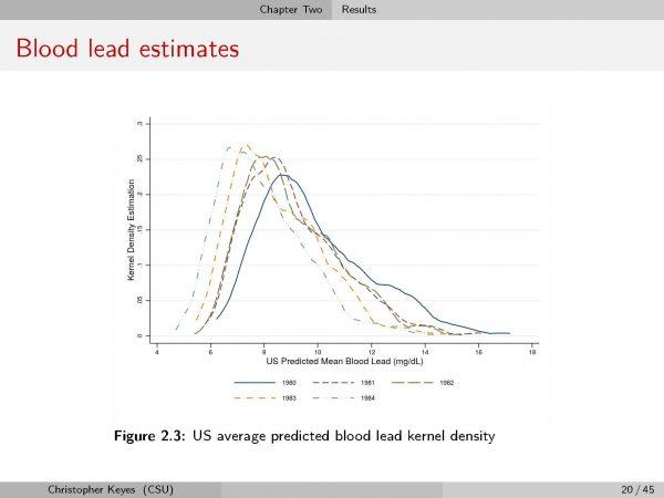 Blood lead estimate data